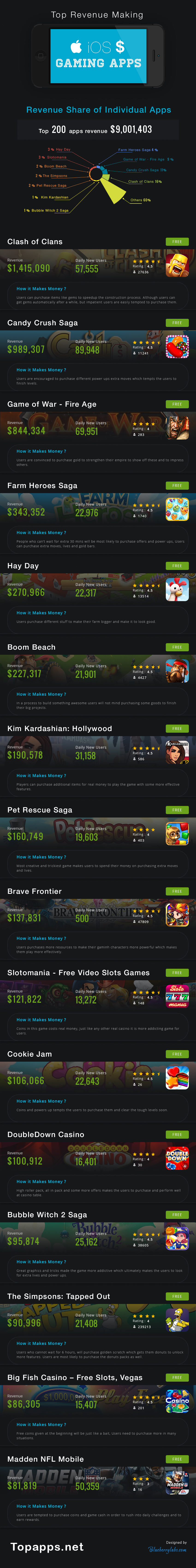 Top-Earning-iOS-Gaming-Apps