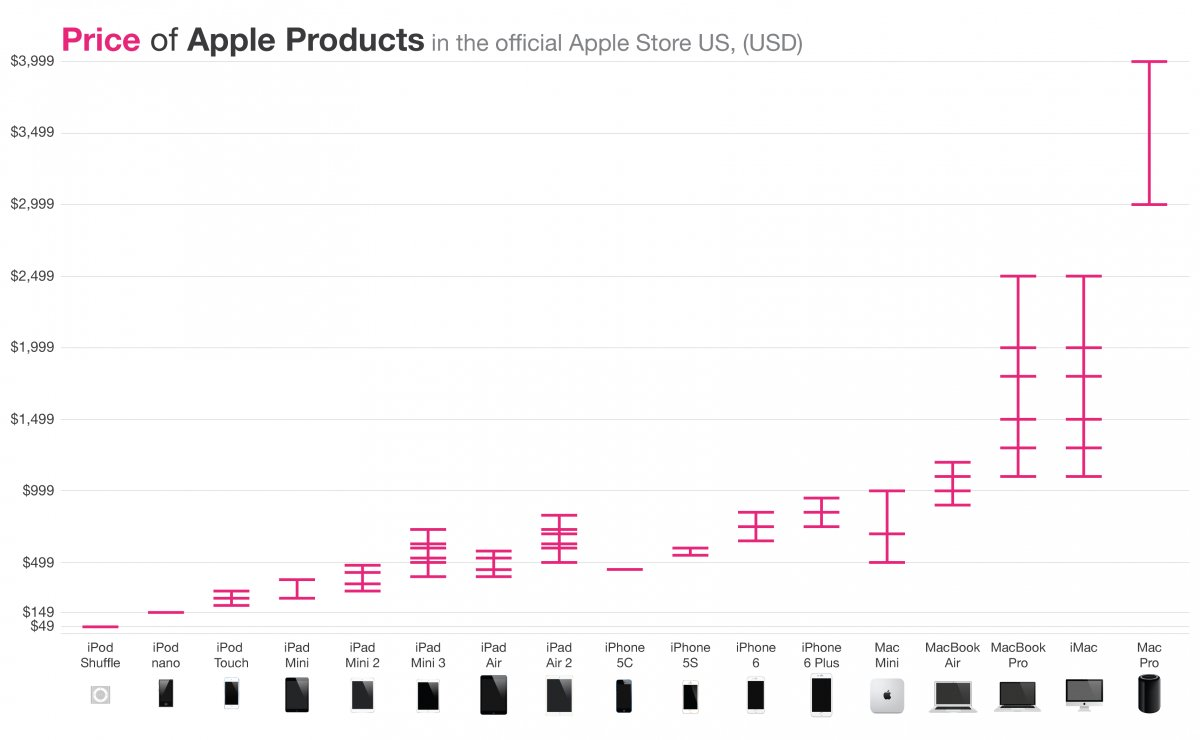 apple-pricing-strategy-chart