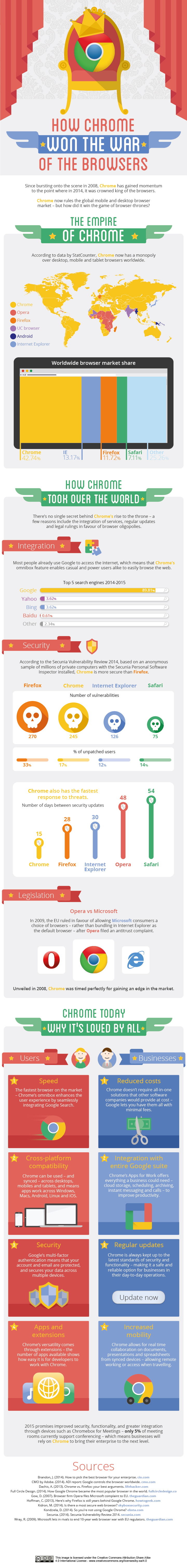 How-chrome-won-the-war-of-the-browsers