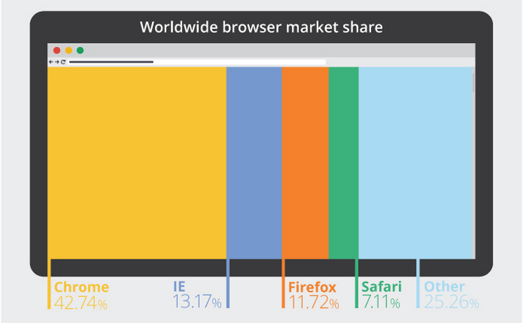 Worldwide-browser-market-share