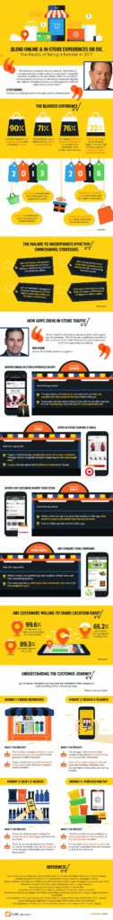 How Smartphones Changed In-Store Shopping