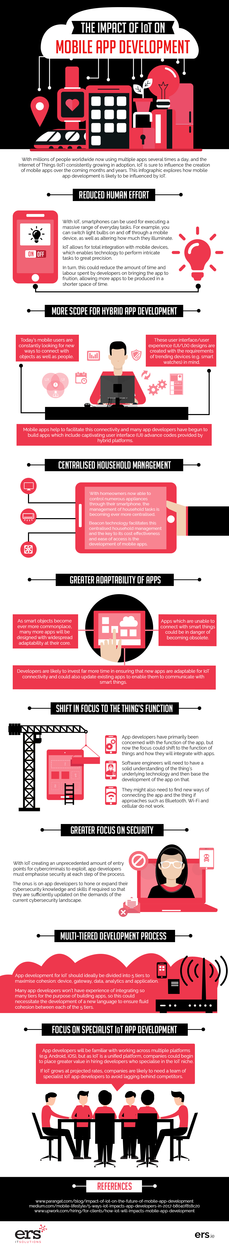 the-impact-of-IoT-on-mobile-app-development-Infographic