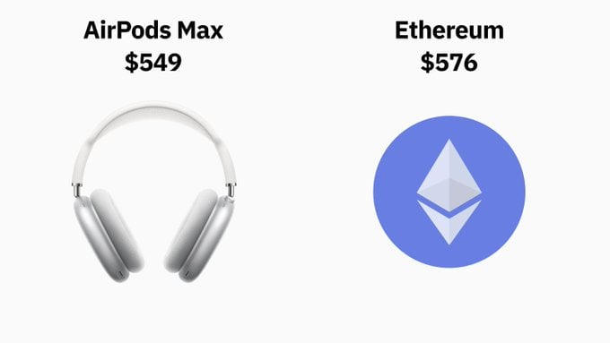 AirPods Max vs Ethereum, Which Would You Rather Buy?
